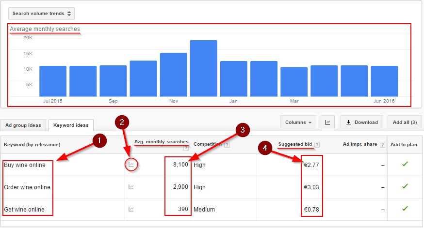 Keyword Search Volume