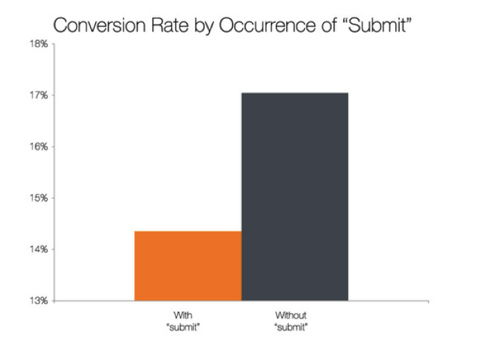 Website-Lead-Generation-Increase-Conversions-Occurance-by-Submit