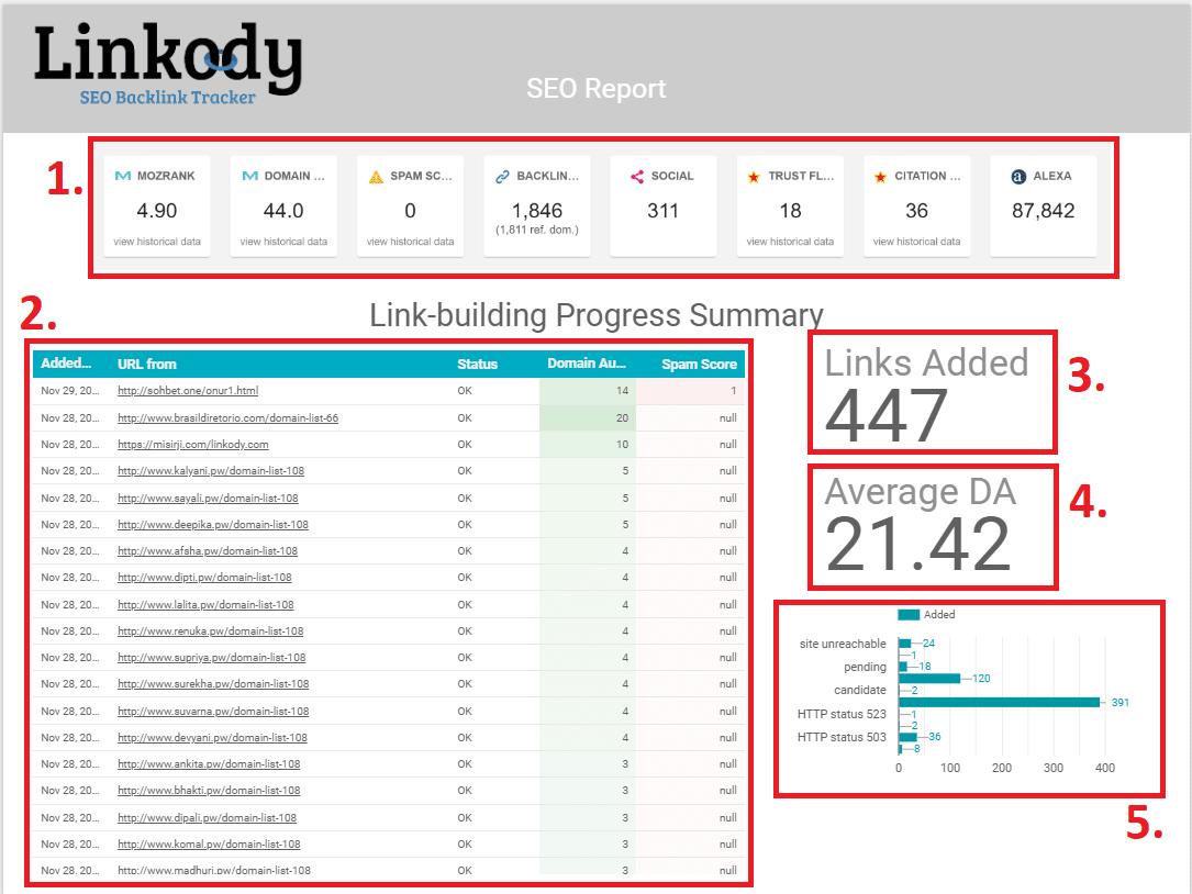 datastudio report