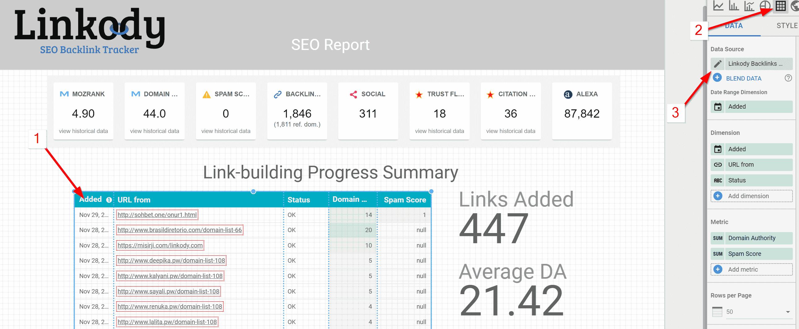 Linkody Data Studio Report