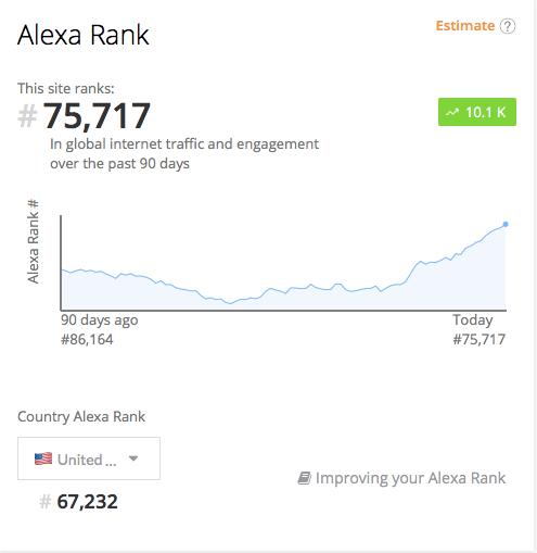 increase Alexa rankings