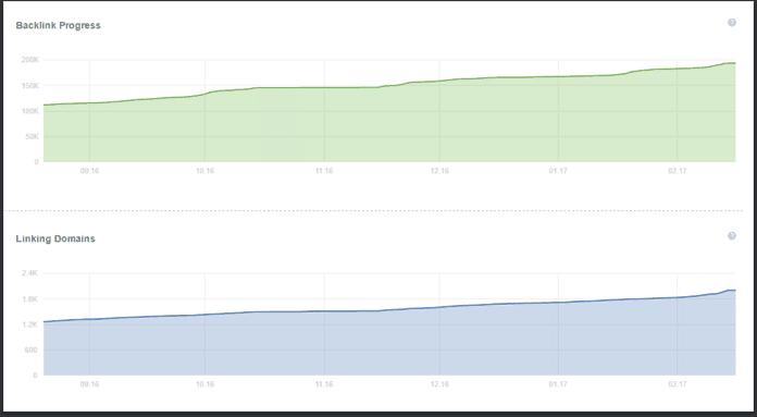 backlink growth
