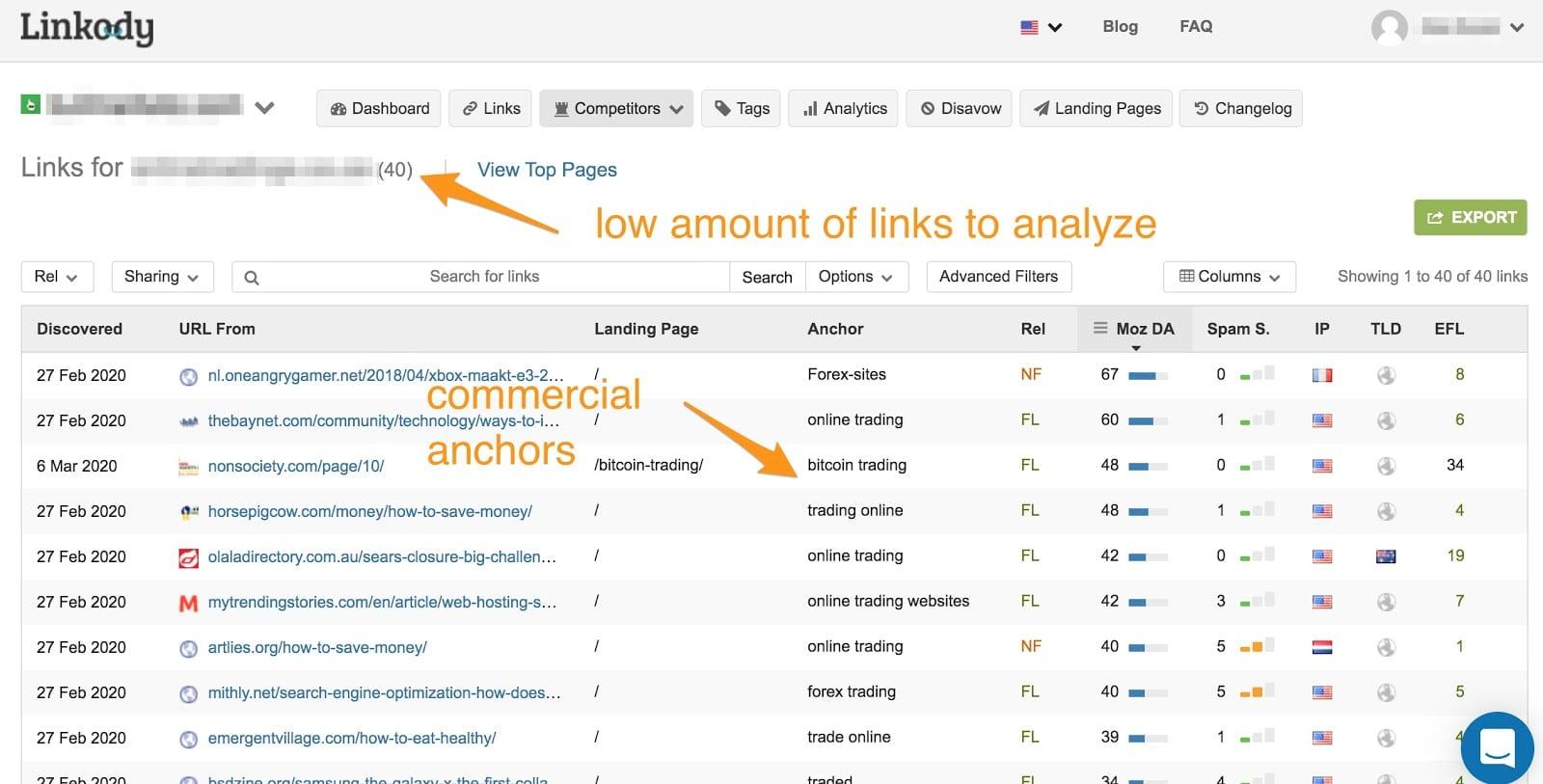 Linkody link analysis
