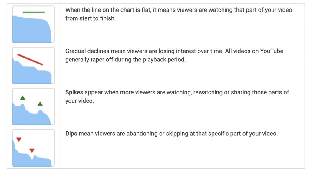 Youtube help
