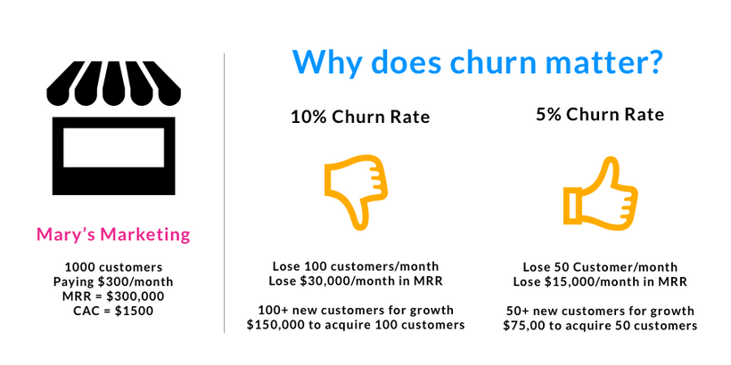 Why does churn matter?
