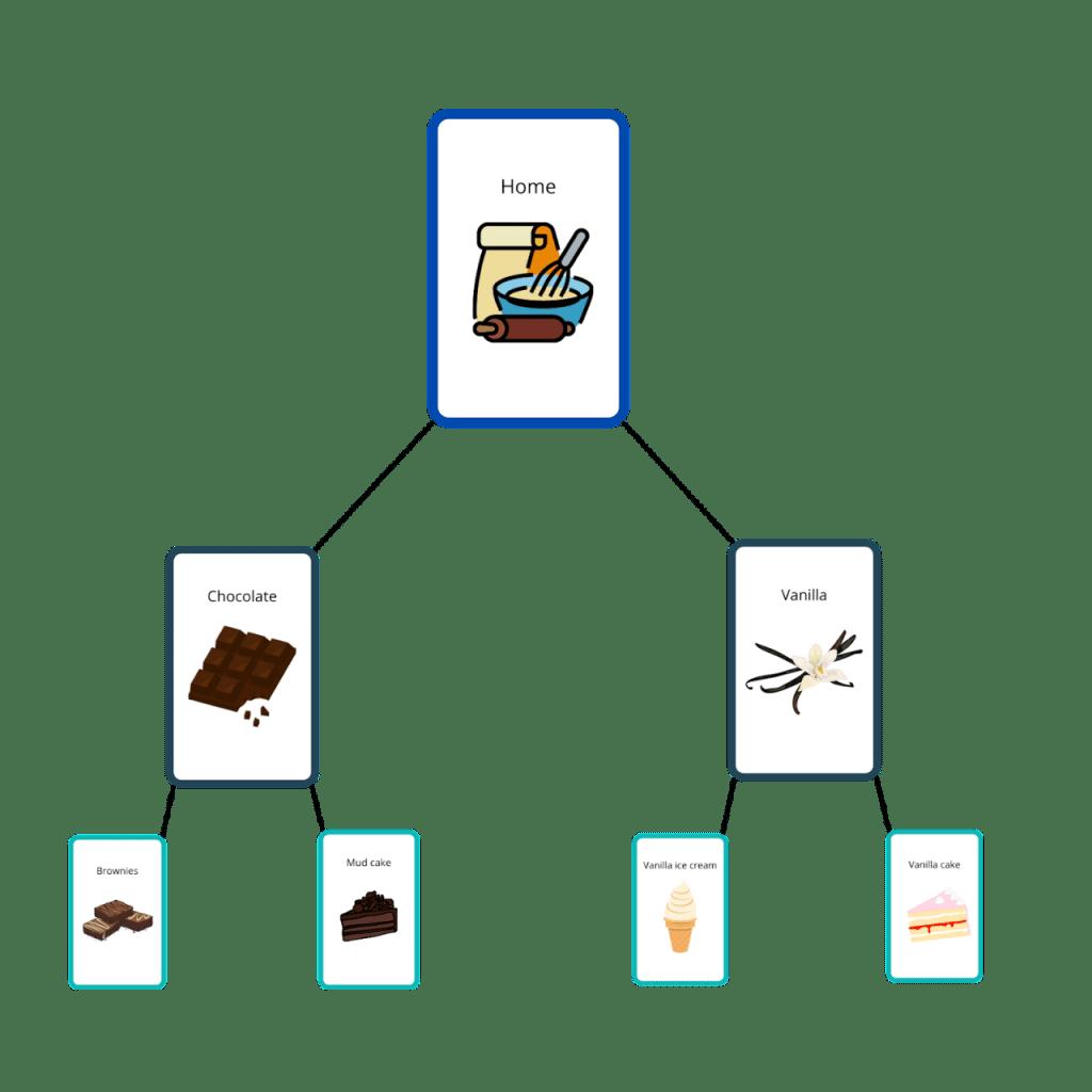 categorization of goods