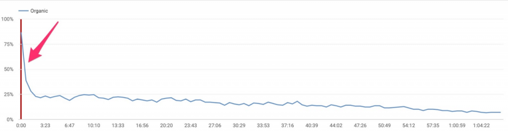 graphic showing the decline of organic traffic